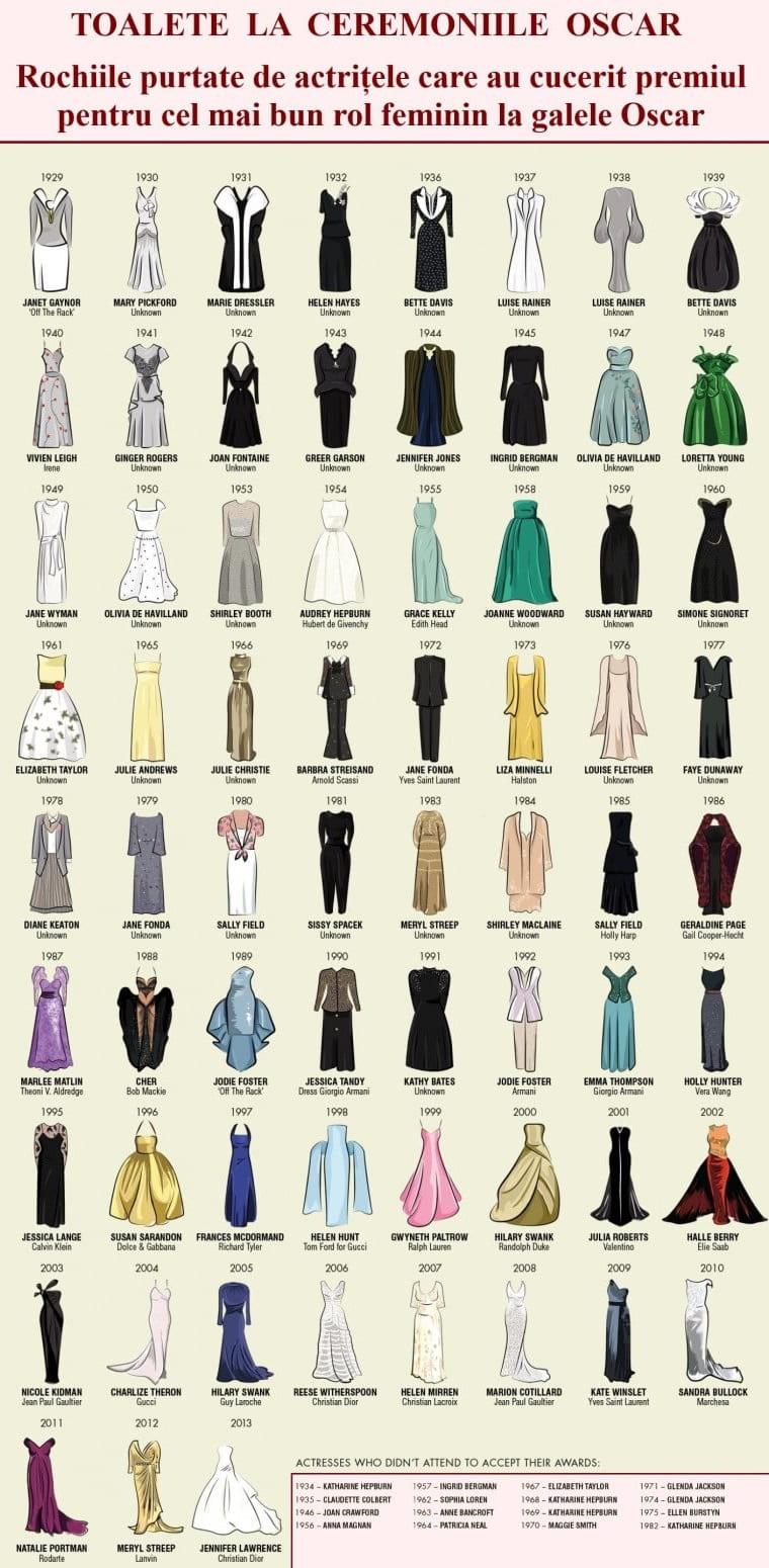 Vestimentații de Oscar - Rochii de Oscar