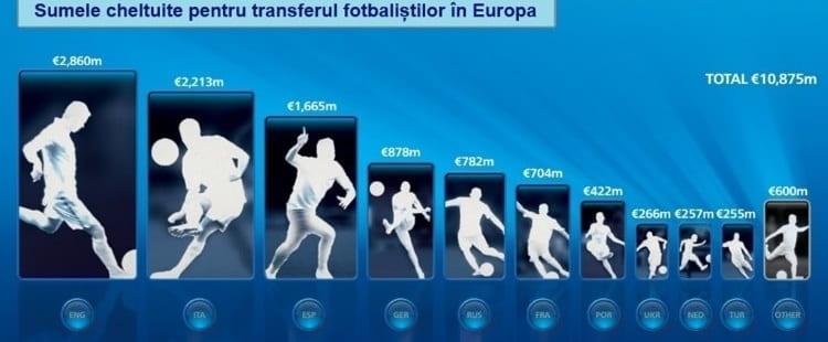 Fotbal - Cheltuieli cu transferuri