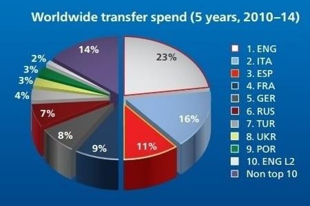 Fotbal - Cheltuieli totale transferuri