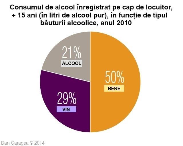 Bețivii lumii - Consum băuturi România