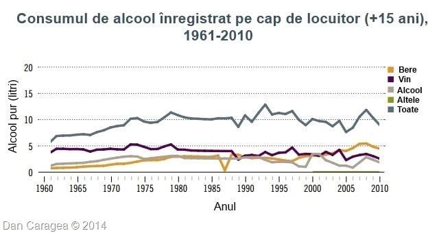 Bețivii lumii - Consum de alcool România