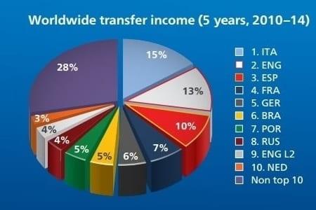 Fotbal - Venituri totale din transferuri
