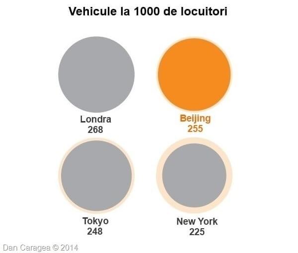 Metropola Beijing - Vehicule la 1000 de locuitori