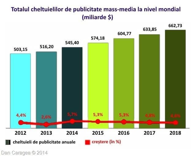 Cheltuielile de publicitate mass-media