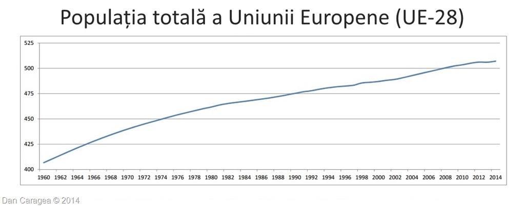 Populația UE