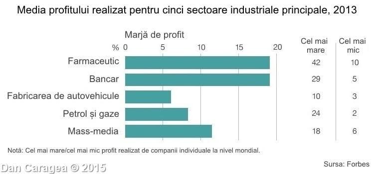 Cele mai mari companii farmaceutice - Media profitului 2013