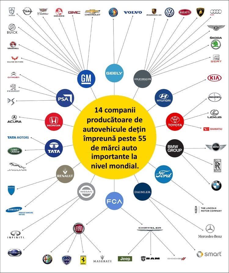 Concentrația industriei auto