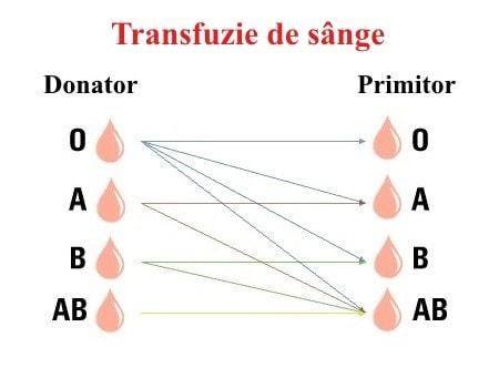 Schimbarea tipului de sânge - Transfuzie de sânge