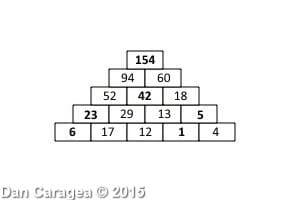 Soluția testului de perspicacitate matematică - Piramida numerelor - rezolvare