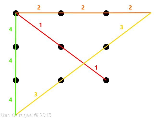 9 puncte și 4 linii