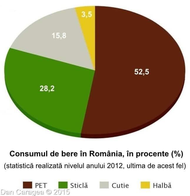 Berea la PET - Consumul de bere în România