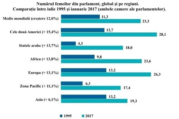 Numărul femeilor din parlament pe regiuni