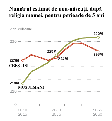 Islamul va deveni religie majoritară